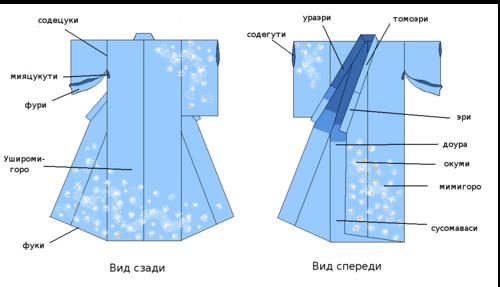aupload.wikimedia.org_wikipedia_ru_thumb_5_57_Kimono_parts_lanced72c31df5472df9abb0d341a23c9a7.png